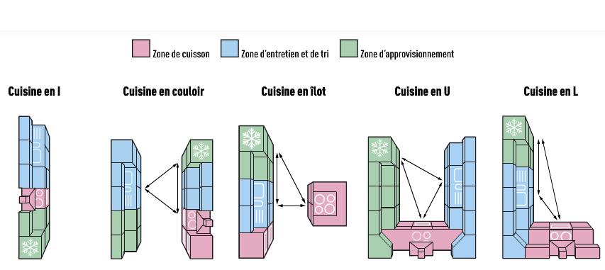 Aménager sa cuisine : les différentes implantations