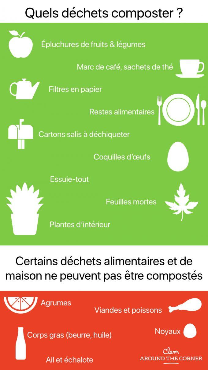poubelle de cuisine et tri sélectif compost quel déchet infographie clem around the corner