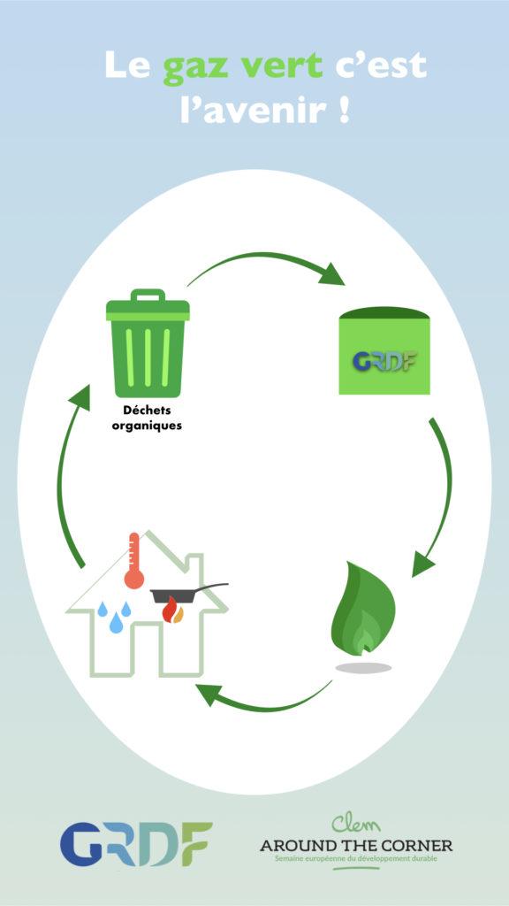 le gaz vert c'est l'avenir dechets organiques usines grdf cycle de vie du gaz vert - clematc