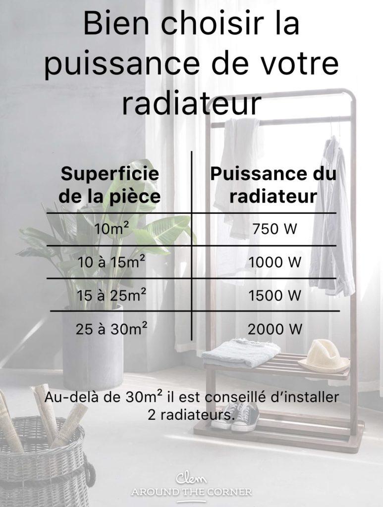 bien choisir la puissance de son radiateur taille superficie pièce chambre salon salle de bain déco intérieur - blog clematc